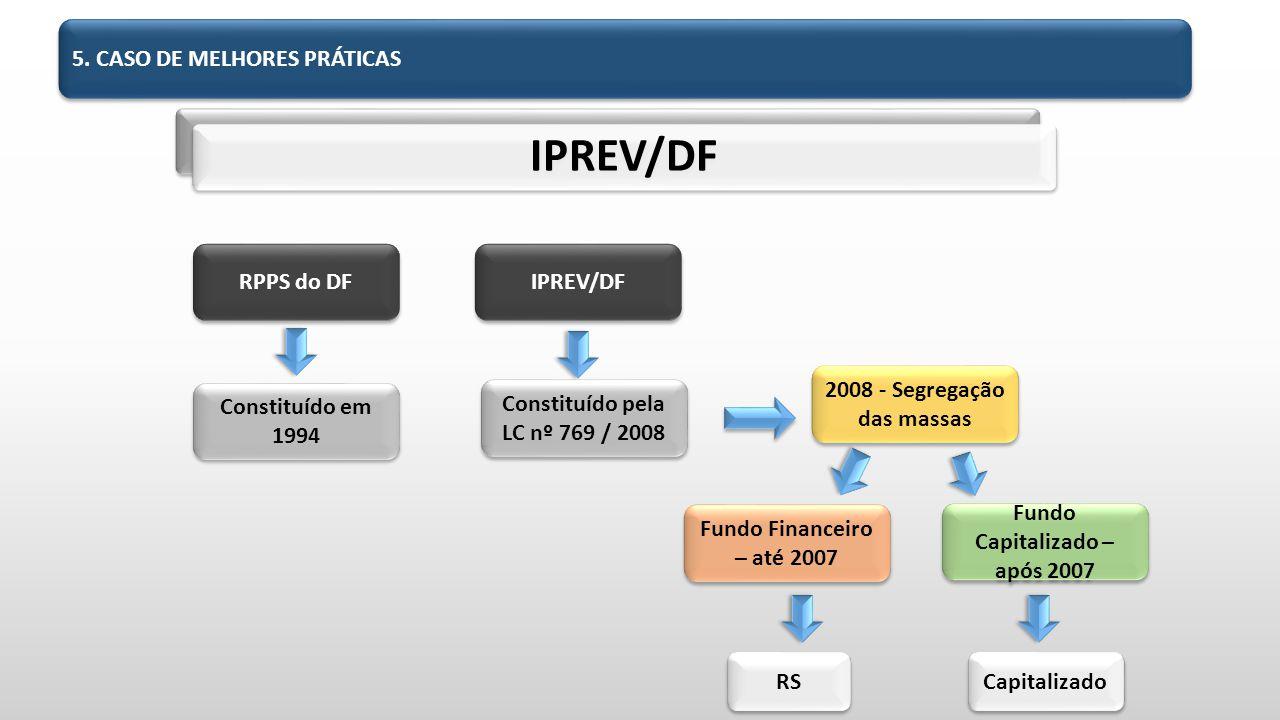 IPREV/DF 5. CASO DE MELHORES PRÁTICAS RPPS do DF IPREV/DF