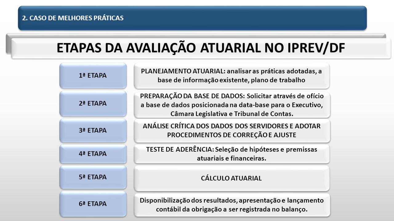 ETAPAS DA AVALIAÇÃO ATUARIAL NO IPREV/DF