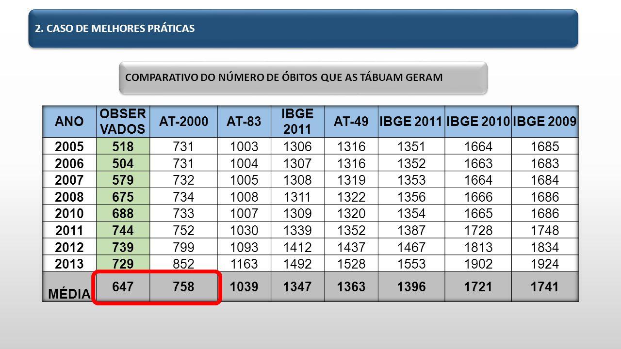 ANO OBSERVADOS AT-2000 AT-83 IBGE 2011 AT-49 IBGE 2010 IBGE 2009 2005