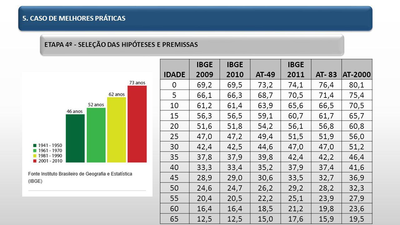 IDADE IBGE 2009 IBGE 2010 AT-49 IBGE 2011 AT- 83 AT-2000