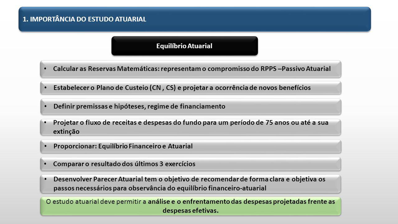 1. IMPORTÂNCIA DO ESTUDO ATUARIAL