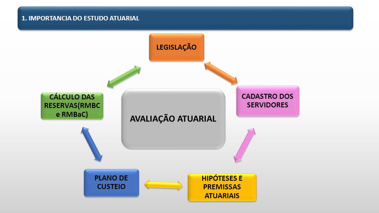 AVALIAÇÃO ATUARIAL LEGISLAÇÃO CADASTRO DOS SERVIDORES