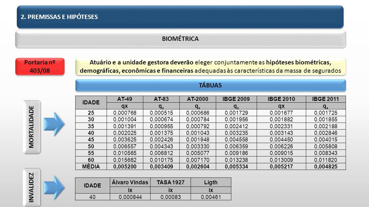 BIOMÉTRICA Portaria nº 403/08 TÁBUAS MORTALIDADE INVALIDEZ