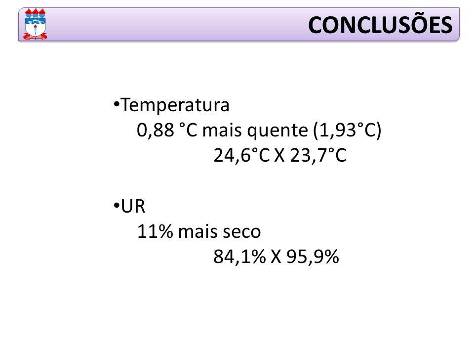 CONCLUSÕES Temperatura 0,88 °C mais quente (1,93°C) 24,6°C X 23,7°C UR