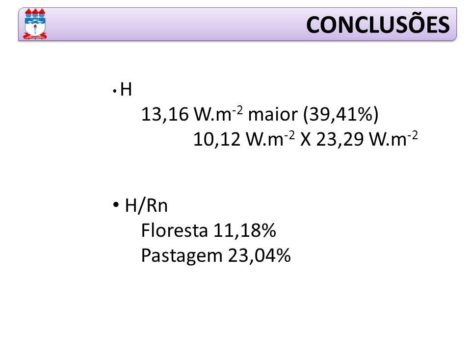 CONCLUSÕES 13,16 W.m-2 maior (39,41%) 10,12 W.m-2 X 23,29 W.m-2 H/Rn