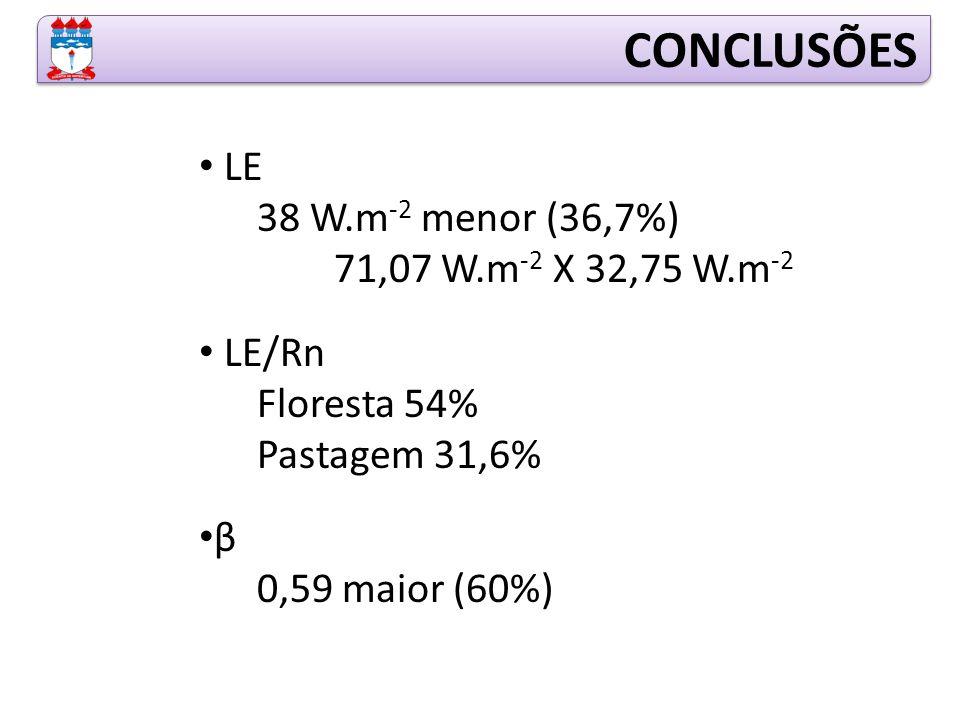 CONCLUSÕES LE 38 W.m-2 menor (36,7%) 71,07 W.m-2 X 32,75 W.m-2 LE/Rn