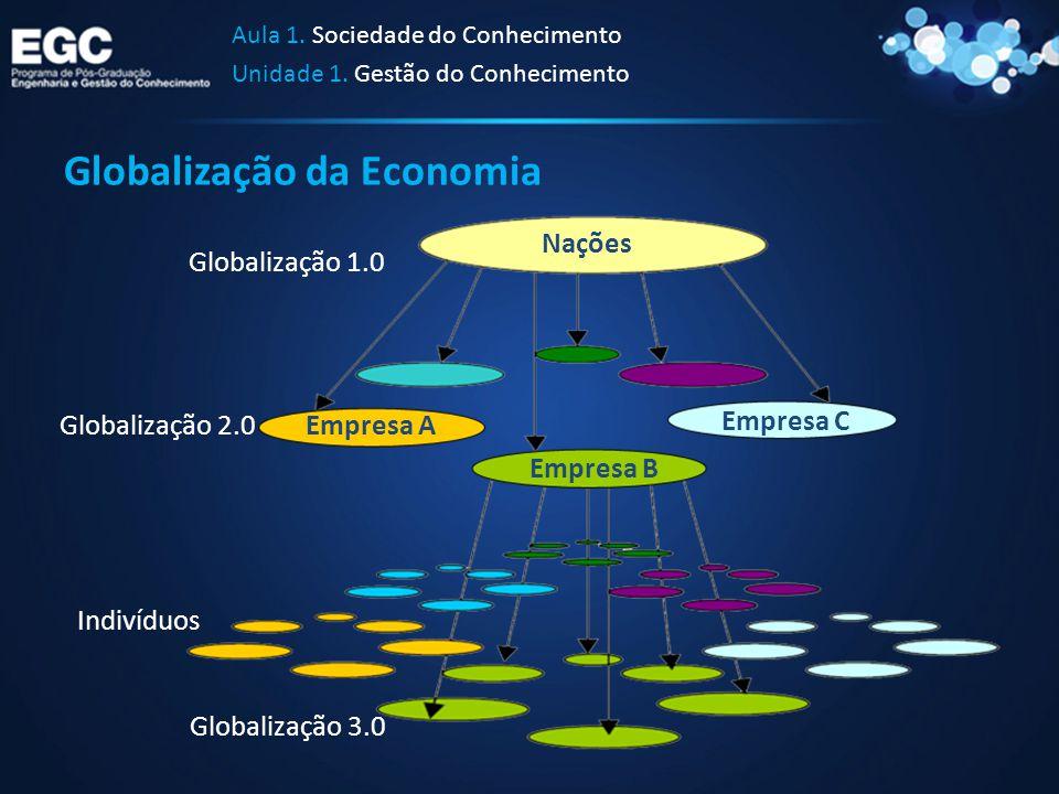Globalização da Economia