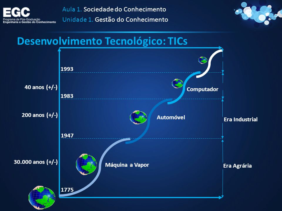 Desenvolvimento Tecnológico: TICs