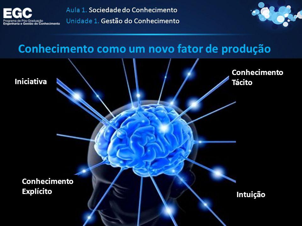 Conhecimento como um novo fator de produção