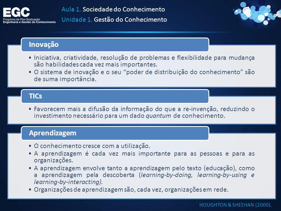 Inovação TICs Aprendizagem Aula 1. Sociedade do Conhecimento