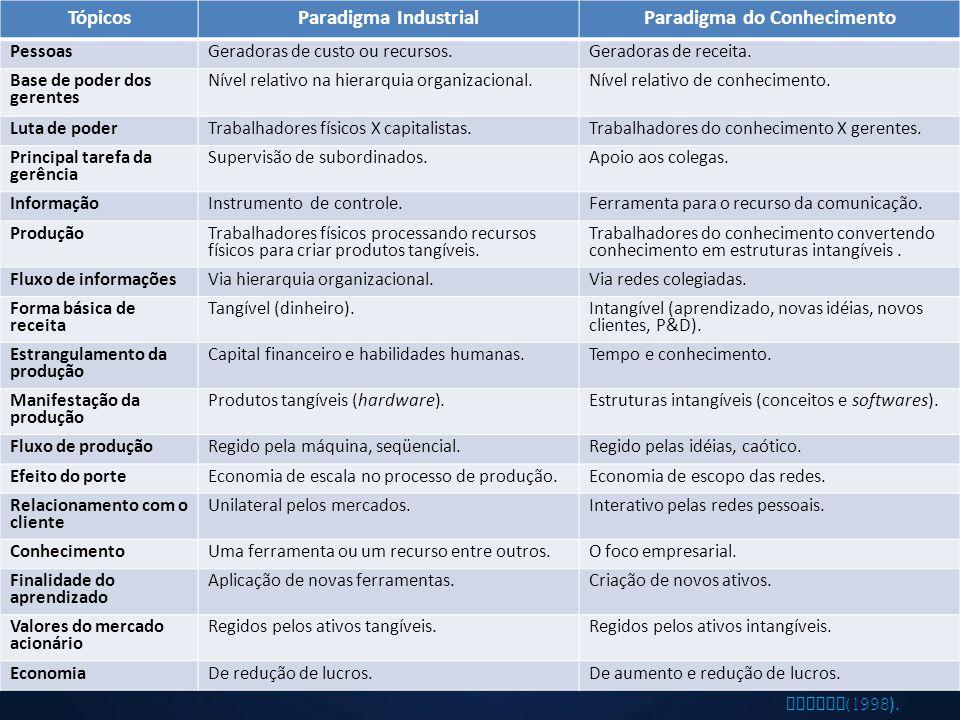 Paradigma do Conhecimento