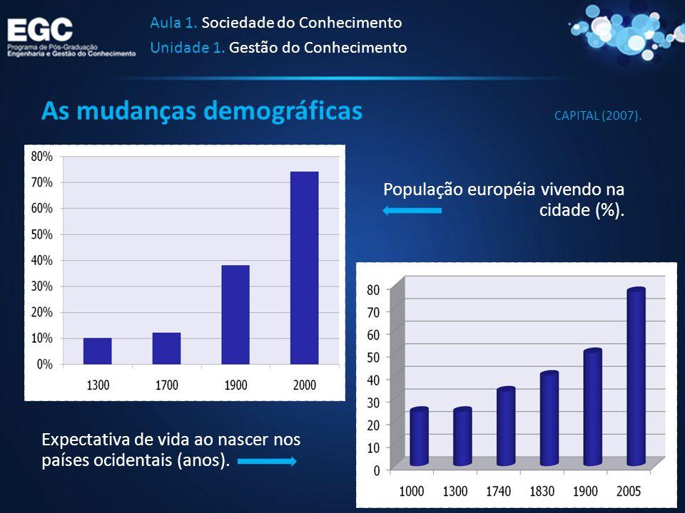 As mudanças demográficas