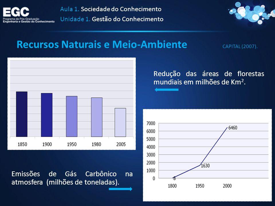 Recursos Naturais e Meio-Ambiente