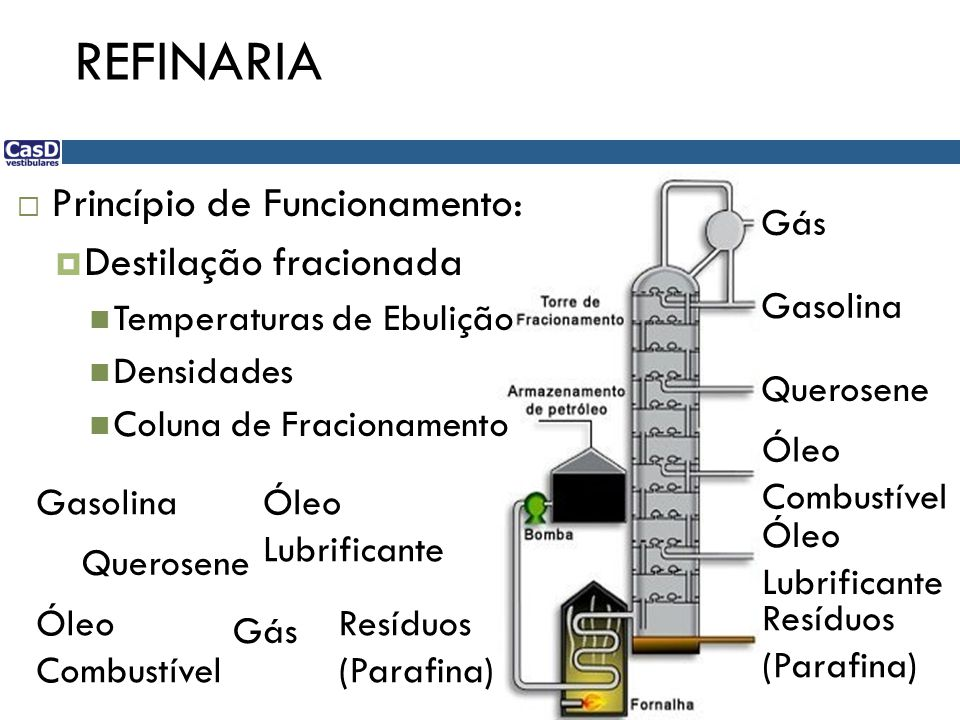 REFINARIA Princípio de Funcionamento: Destilação fracionada
