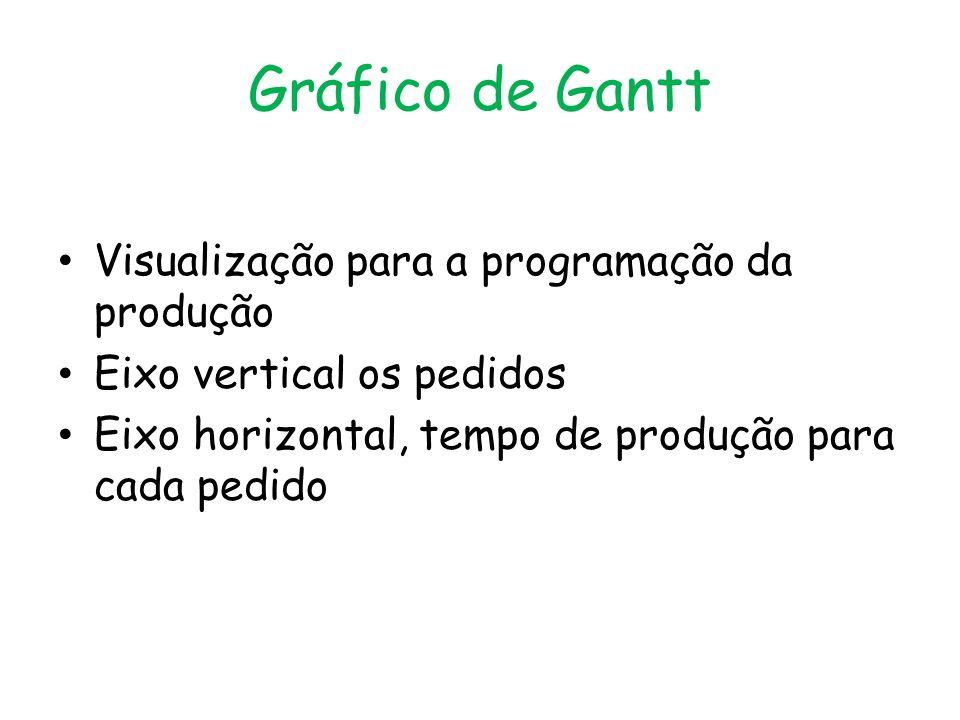Gráfico de Gantt Visualização para a programação da produção