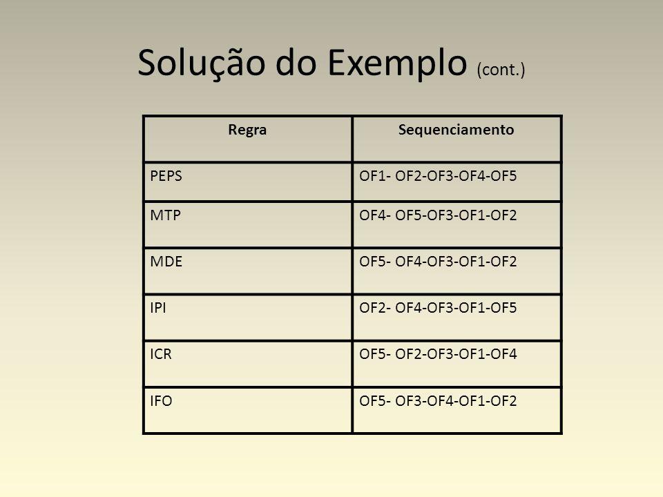 Solução do Exemplo (cont.)