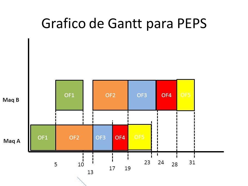 Grafico de Gantt para PEPS