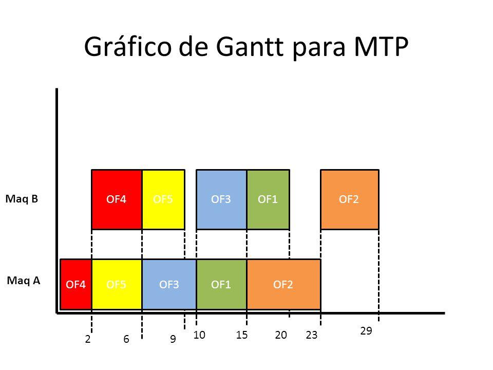 Gráfico de Gantt para MTP