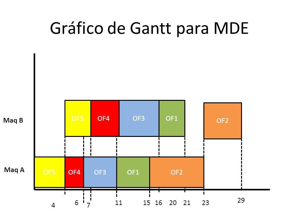 Gráfico de Gantt para MDE