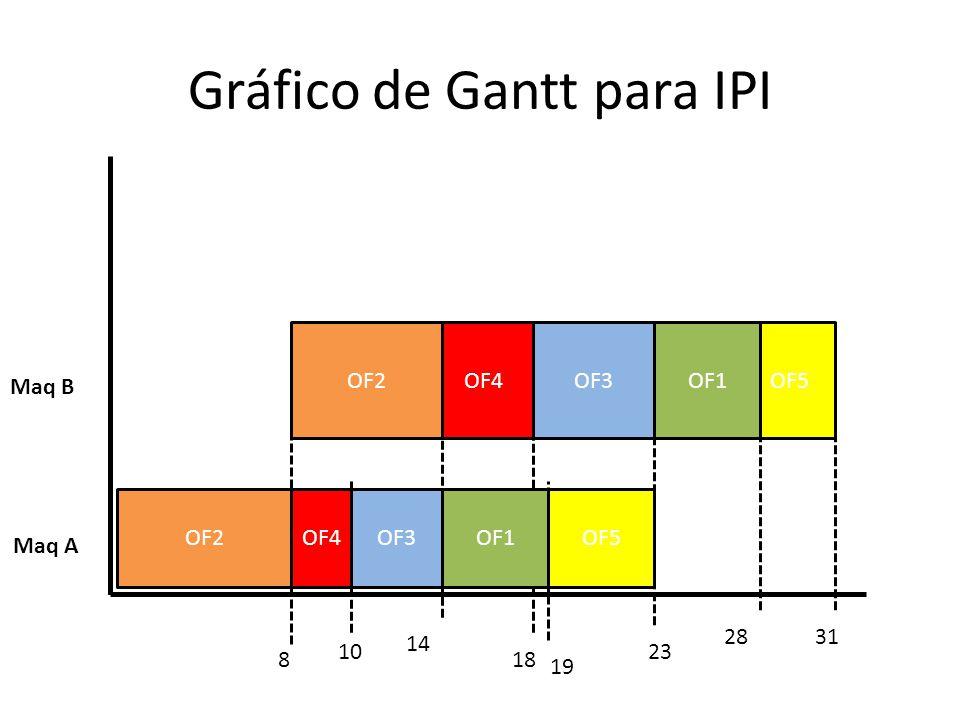 Gráfico de Gantt para IPI