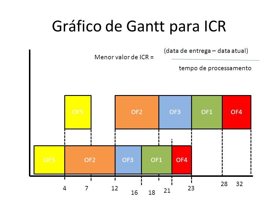Gráfico de Gantt para ICR