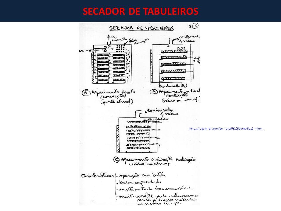SECADOR DE TABULEIROS http://rpaulsingh.com/animated%20figures/fig12_4.htm