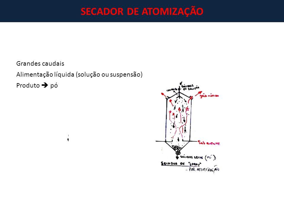 SECADOR DE ATOMIZAÇÃO Grandes caudais