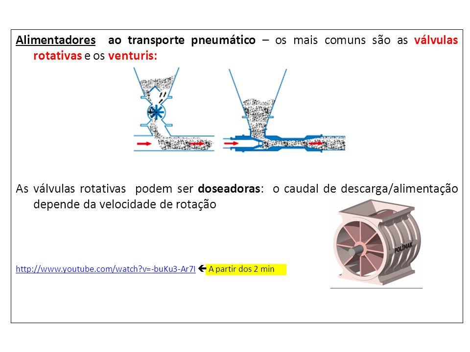 Alimentadores ao transporte pneumático – os mais comuns são as válvulas rotativas e os venturis: