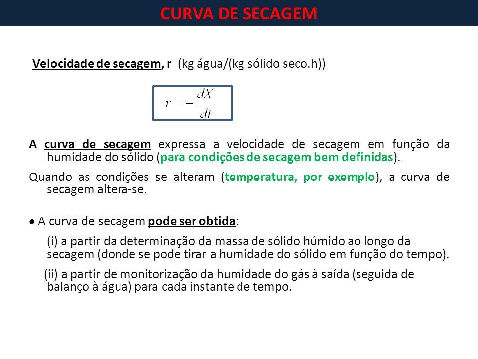 CURVA DE SECAGEM Velocidade de secagem, r (kg água/(kg sólido seco.h))