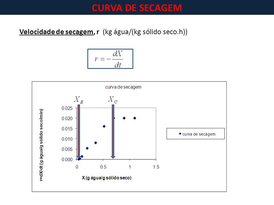 Velocidade de secagem, r (kg água/(kg sólido seco.h))