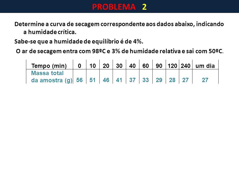 PROBLEMA 2 Determine a curva de secagem correspondente aos dados abaixo, indicando a humidade crítica.