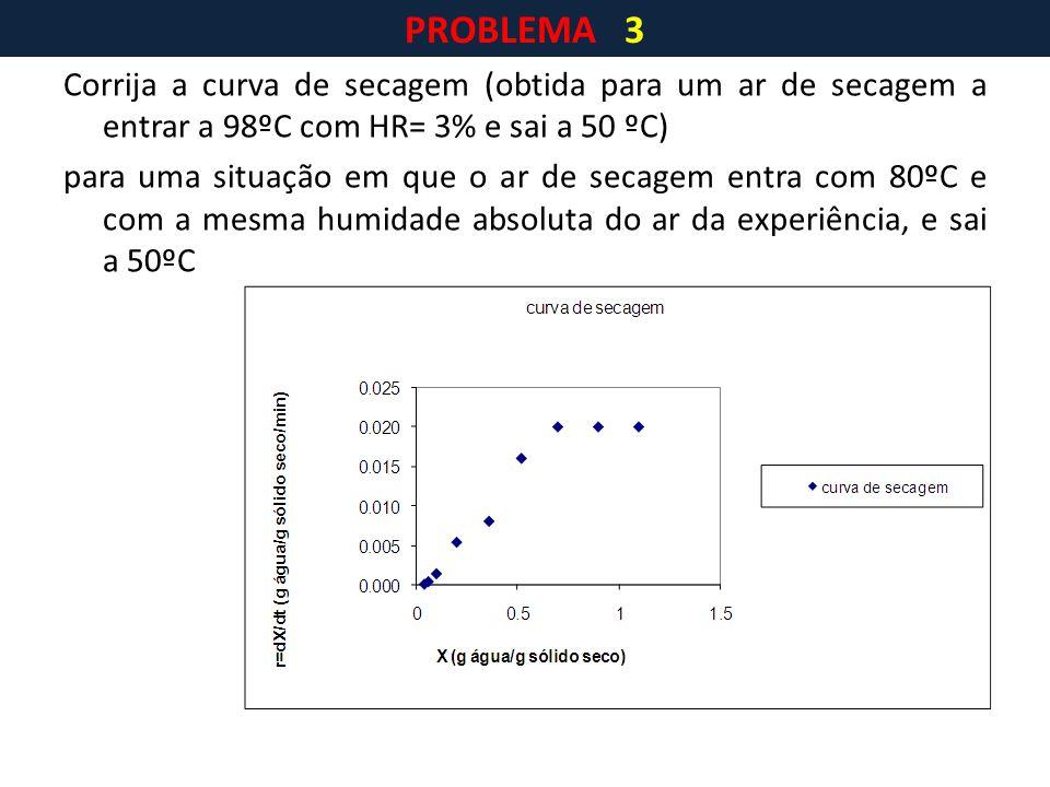 PROBLEMA 3 Corrija a curva de secagem (obtida para um ar de secagem a entrar a 98ºC com HR= 3% e sai a 50 ºC)
