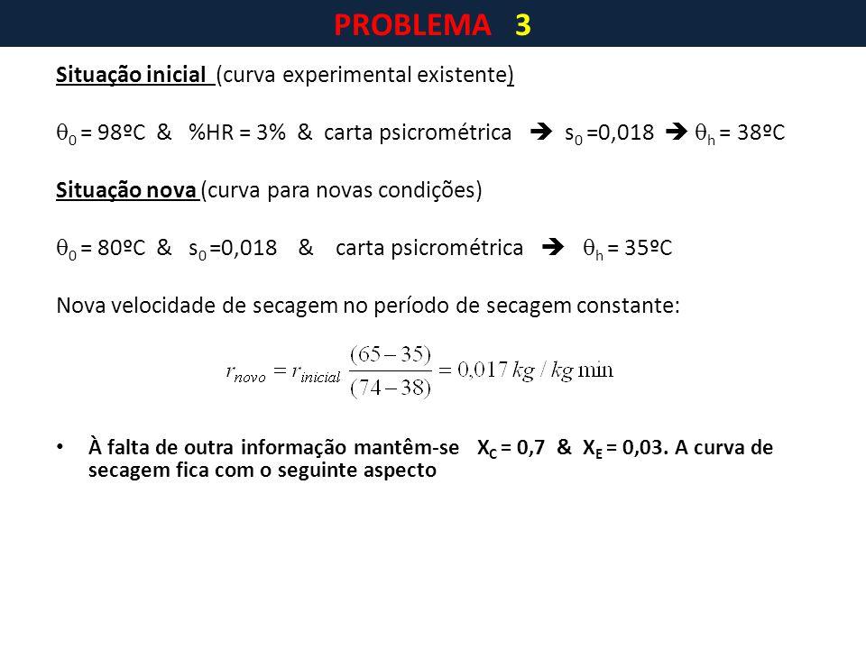 PROBLEMA 3 Situação inicial (curva experimental existente)
