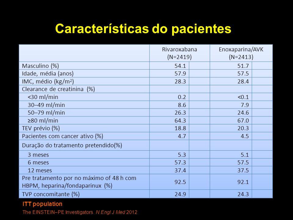Características do pacientes