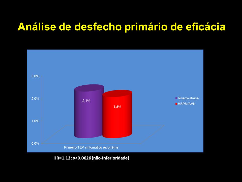 Análise de desfecho primário de eficácia
