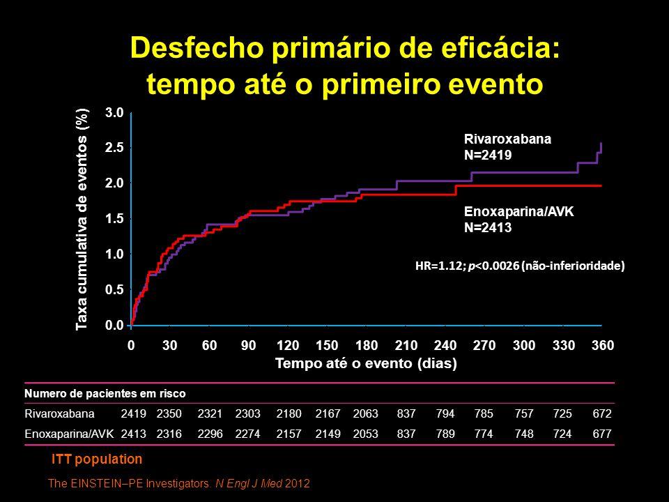 Desfecho primário de eficácia: tempo até o primeiro evento