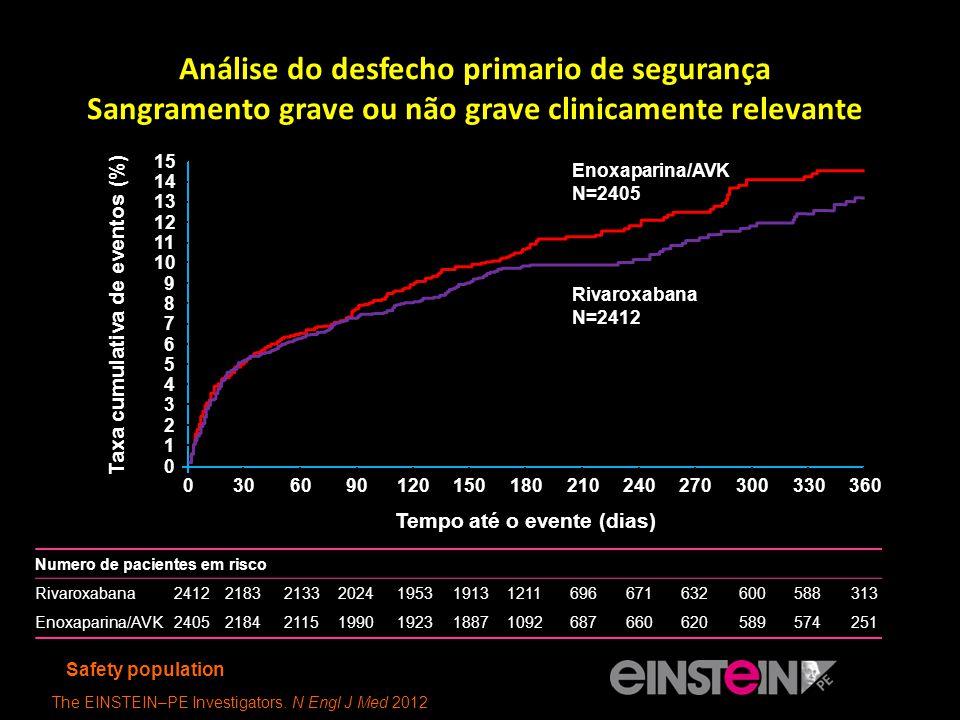 Análise do desfecho primario de segurança Sangramento grave ou não grave clinicamente relevante