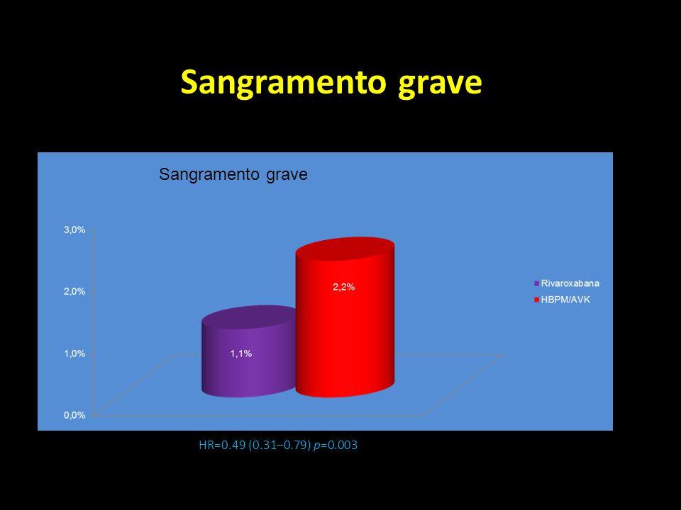 Sangramento grave Sangramento grave HR=0.49 (0.31–0.79) p=0.003