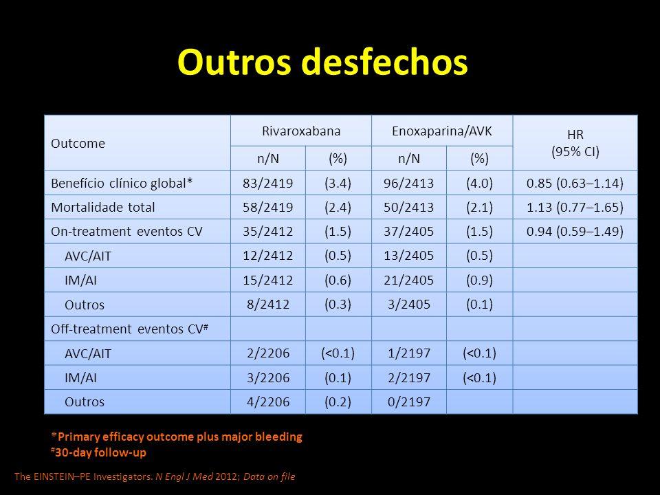 Outros desfechos Outcome Rivaroxabana Enoxaparina/AVK HR (95% CI) n/N