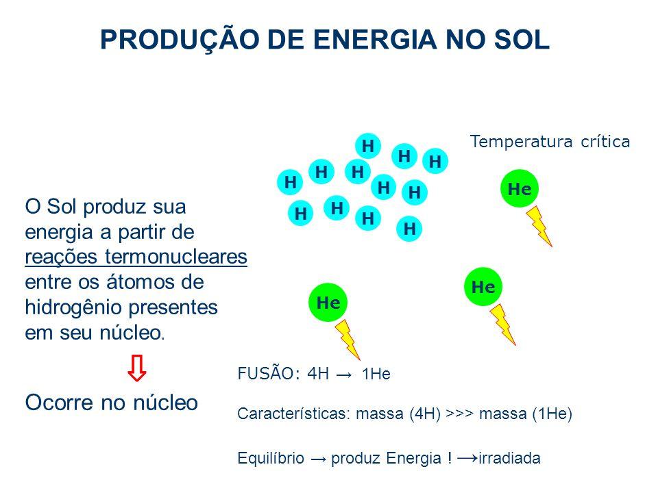 PRODUÇÃO DE ENERGIA NO SOL