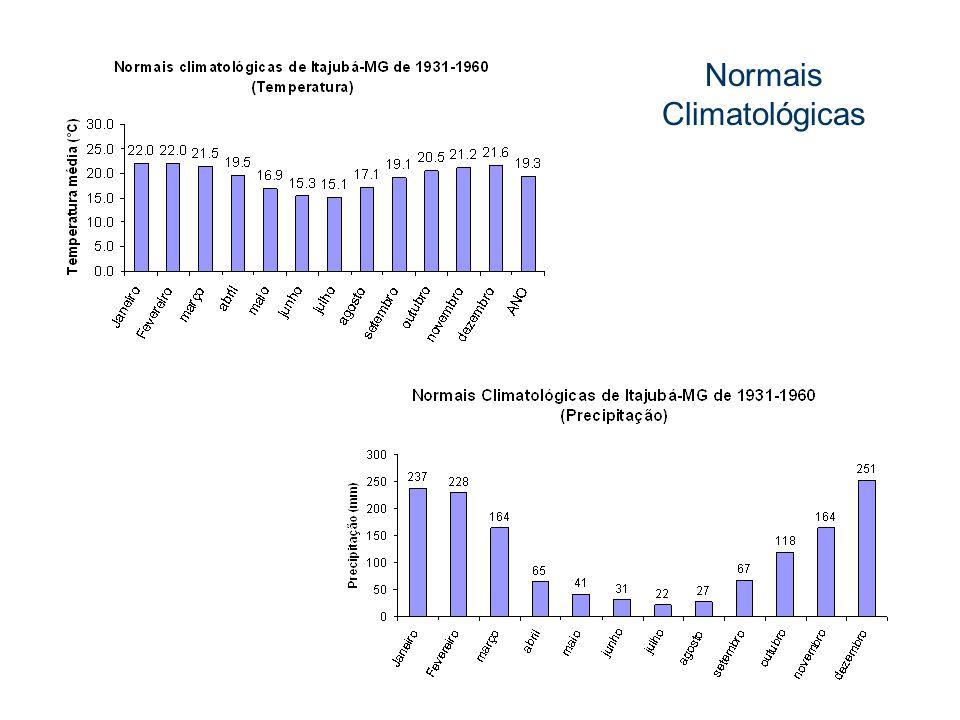 Normais Climatológicas
