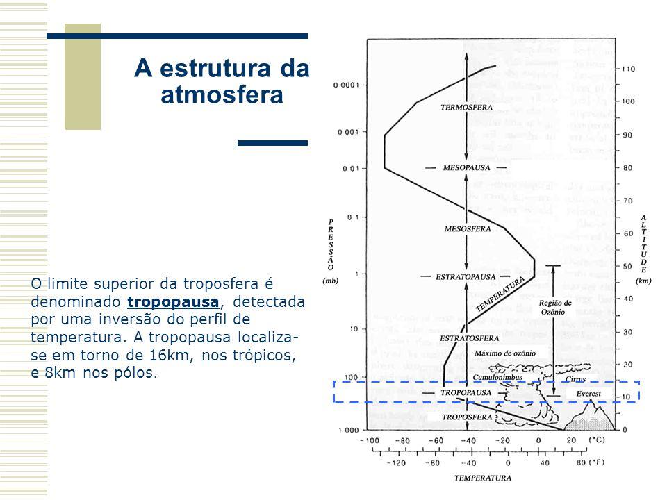 A estrutura da atmosfera