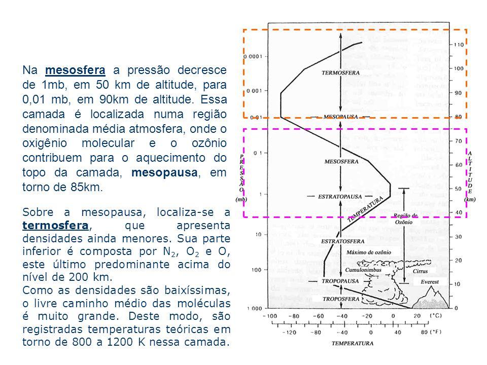 Na mesosfera a pressão decresce de 1mb, em 50 km de altitude, para 0,01 mb, em 90km de altitude. Essa camada é localizada numa região denominada média atmosfera, onde o oxigênio molecular e o ozônio contribuem para o aquecimento do topo da camada, mesopausa, em torno de 85km.
