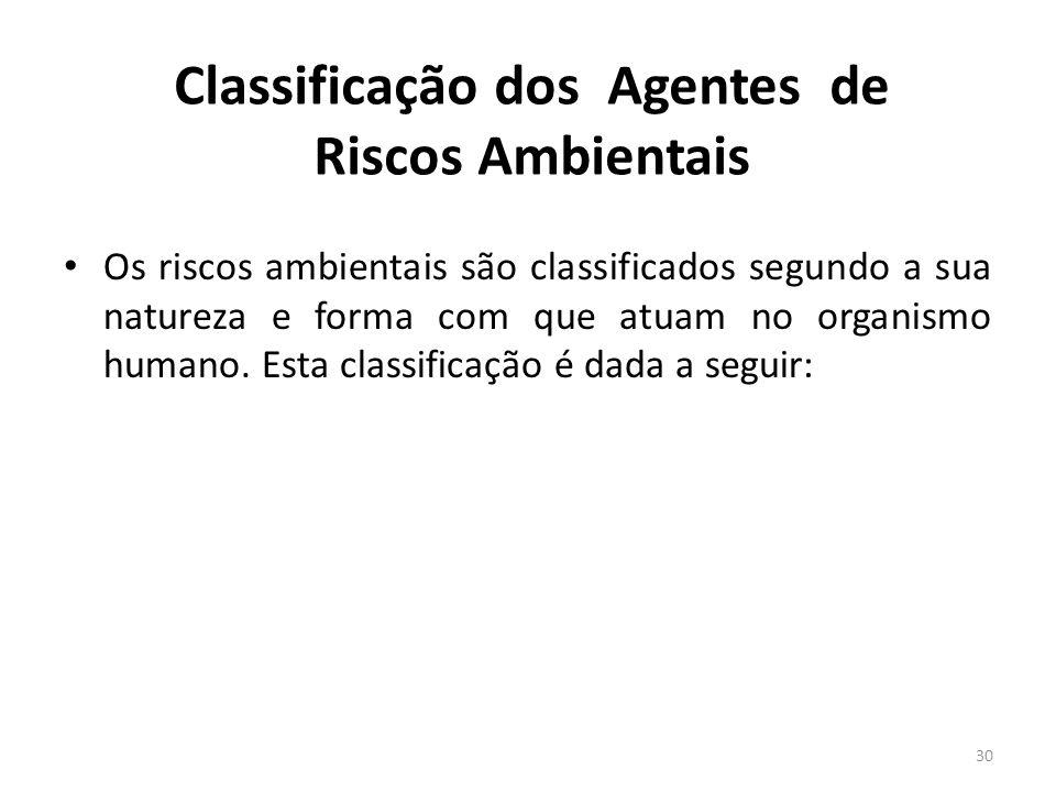 Classificação dos Agentes de Riscos Ambientais