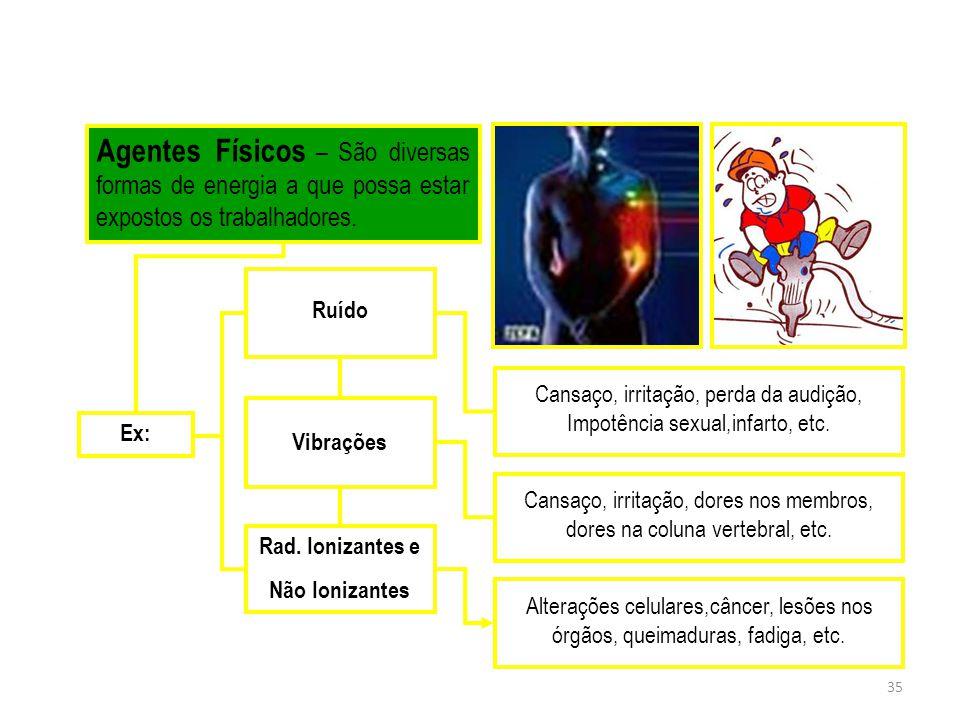 Agentes Físicos – São diversas formas de energia a que possa estar expostos os trabalhadores.