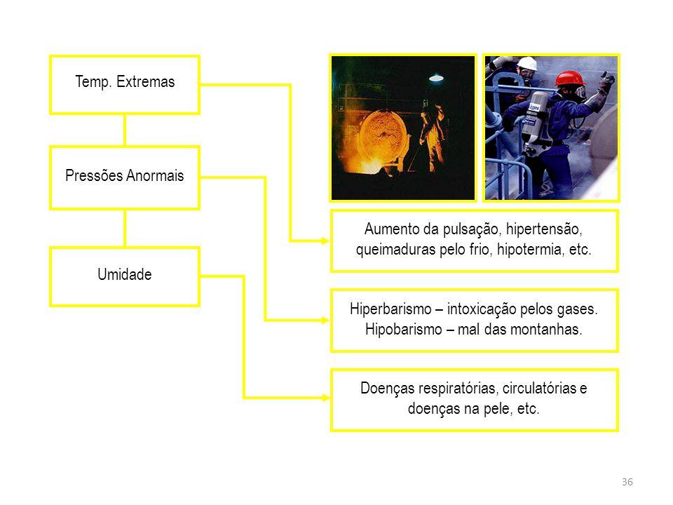 Hiperbarismo – intoxicação pelos gases.