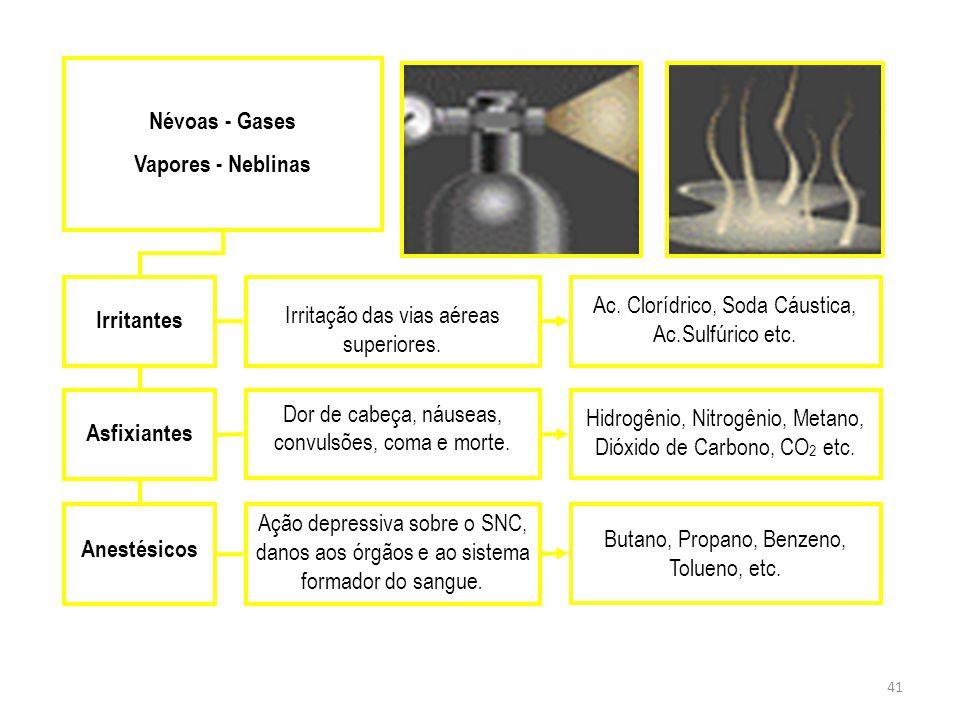 Névoas - Gases Vapores - Neblinas Irritantes Asfixiantes Anestésicos