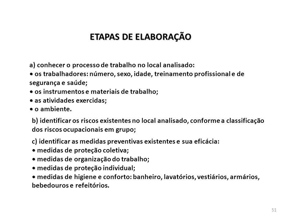 ETAPAS DE ELABORAÇÃO a) conhecer o processo de trabalho no local analisado: