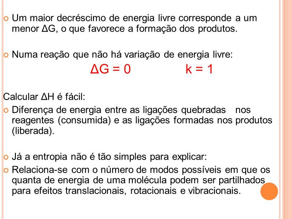 Um maior decréscimo de energia livre corresponde a um menor ΔG, o que favorece a formação dos produtos.