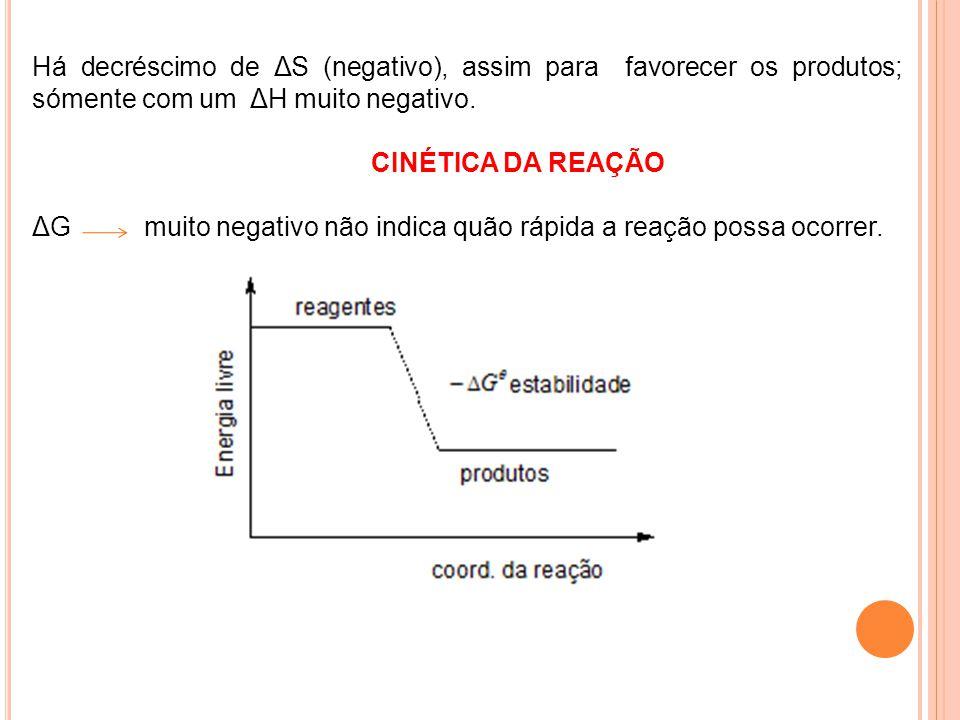 Há decréscimo de ΔS (negativo), assim para favorecer os produtos; sómente com um ΔH muito negativo.